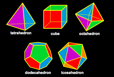 The Platonic Solids 3D