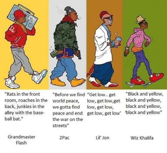 Evolution of Rap